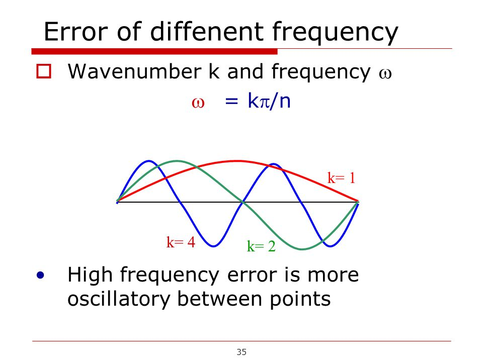 Error of diffenent frequency