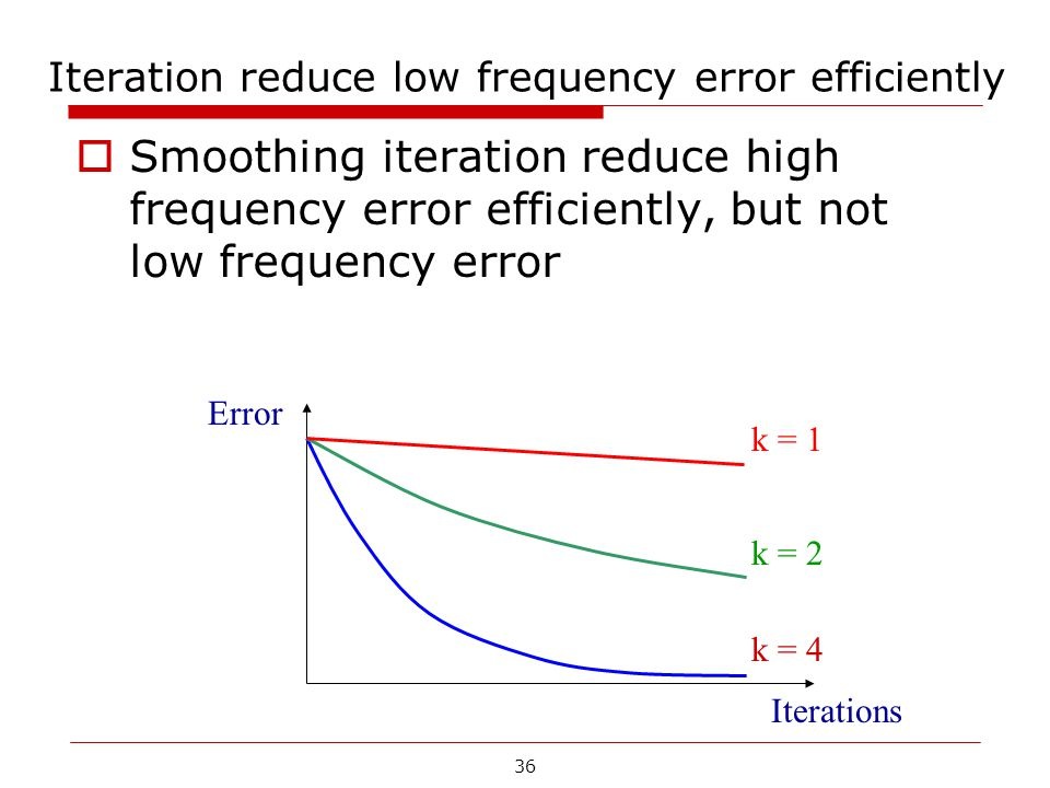 Iteration reduce low frequency error efficiently