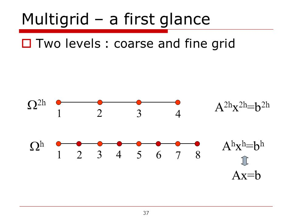 Multigrid – a first glance