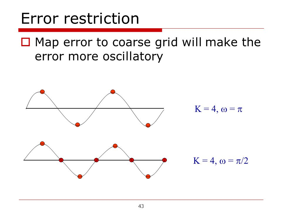 Error restriction Map error to coarse grid will make the error more oscillatory.