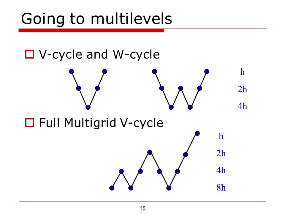 Going to multilevels V-cycle and W-cycle Full Multigrid V-cycle h 2h