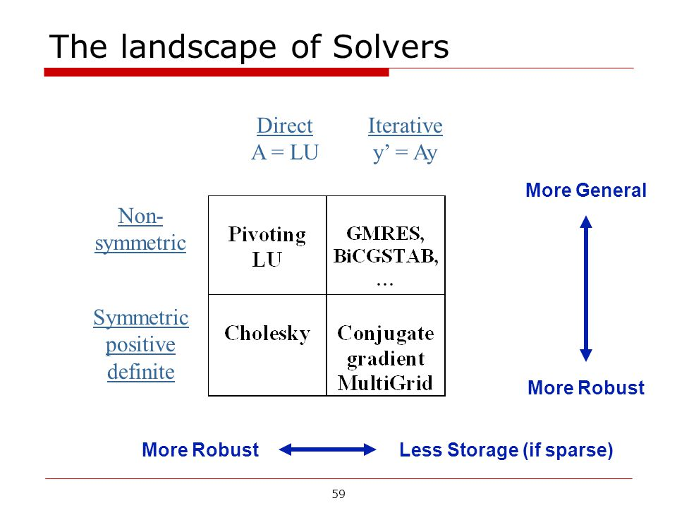 The landscape of Solvers