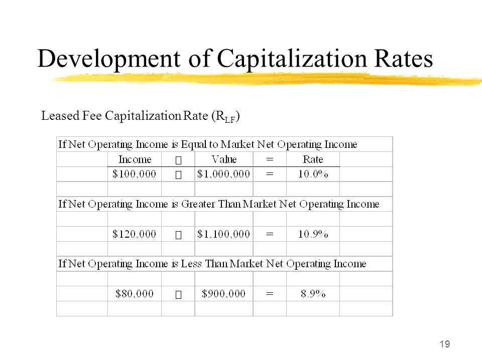 Development of Capitalization Rates