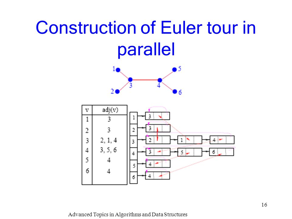 Construction of Euler tour in parallel