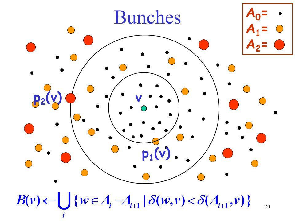 Bunches A0= A1= A2= p2(v) v p1(v)