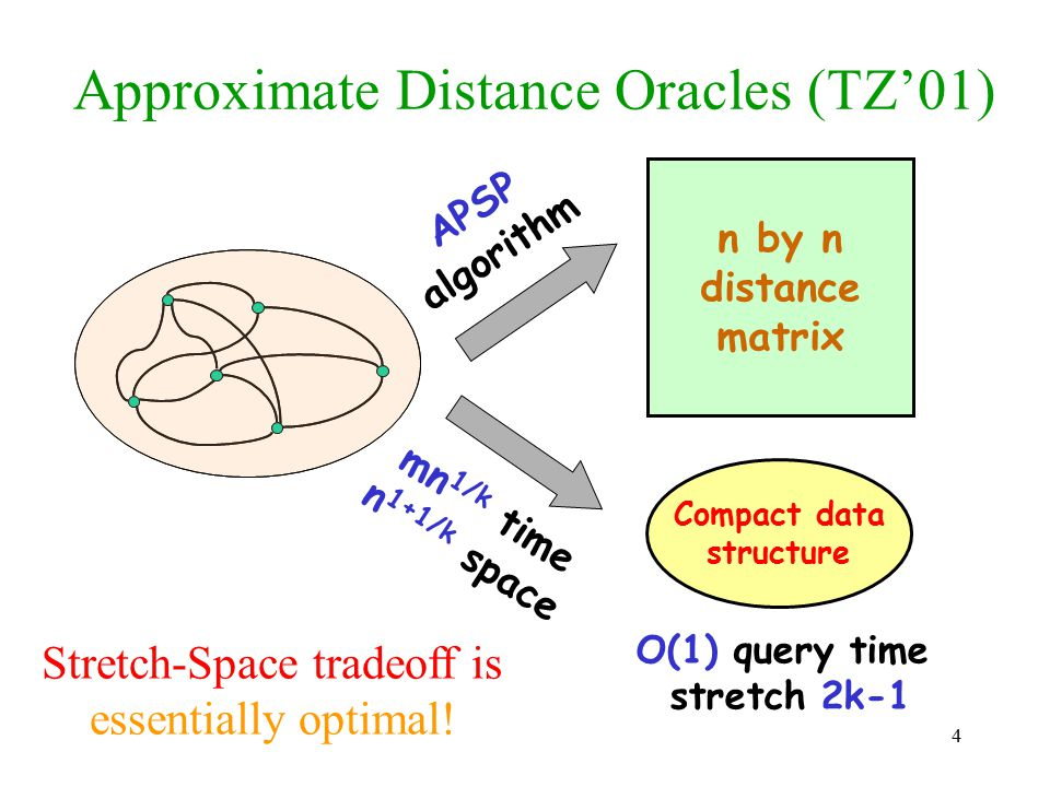 Approximate Distance Oracles (TZ'01)