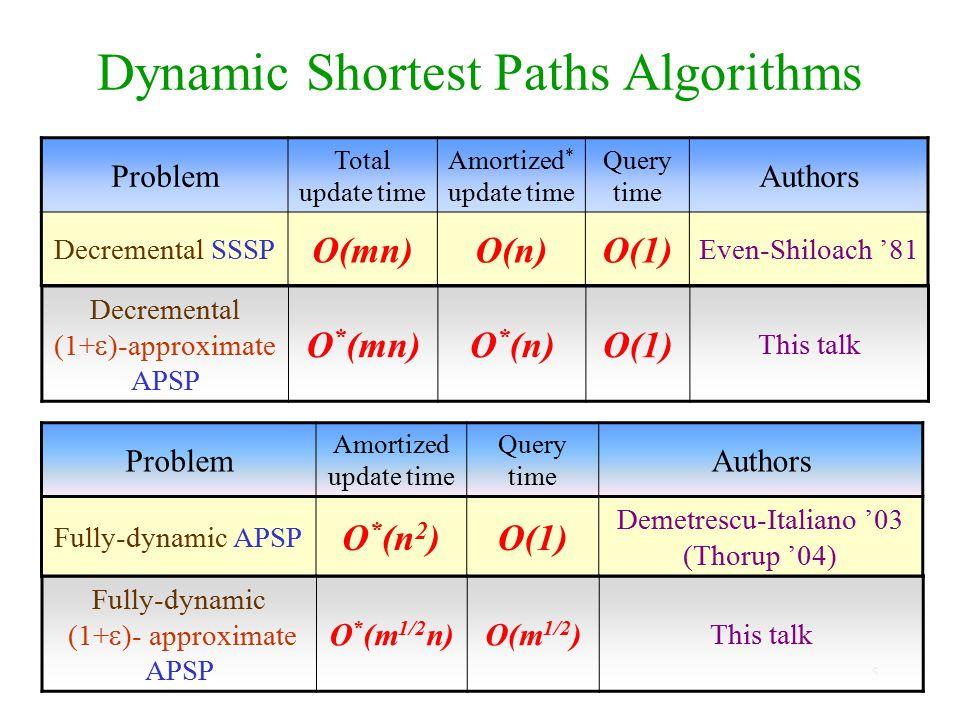 Dynamic Shortest Paths Algorithms