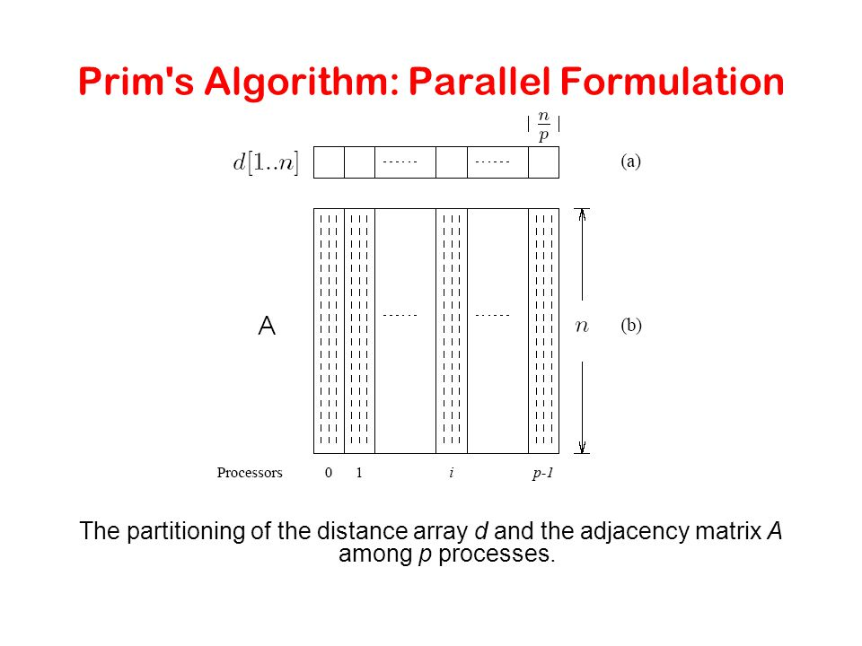 Prim s Algorithm: Parallel Formulation