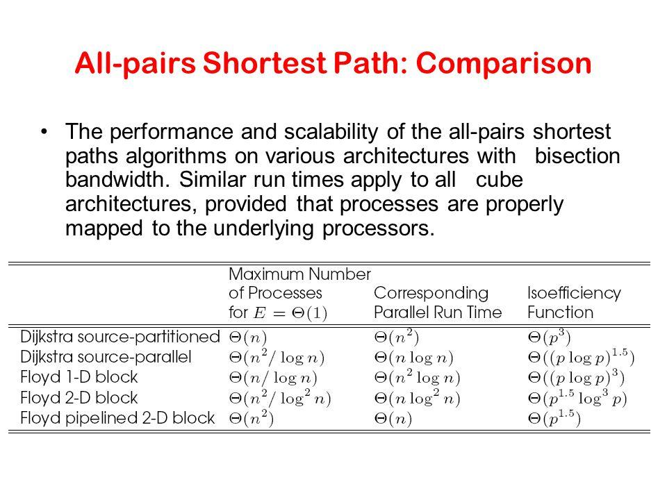 All-pairs Shortest Path: Comparison