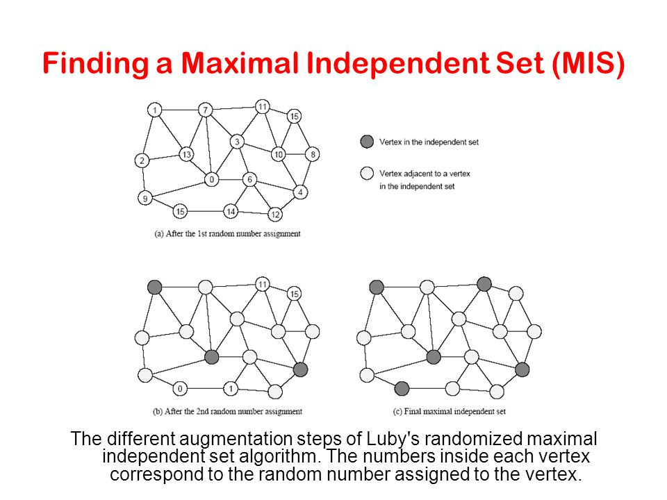 Finding a Maximal Independent Set (MIS)