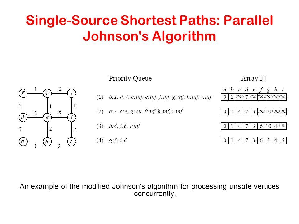 Single-Source Shortest Paths: Parallel Johnson s Algorithm
