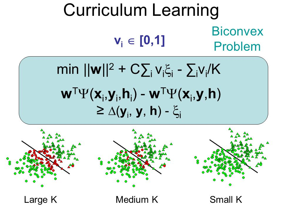Curriculum Learning min ||w||2 + C∑i vii - ∑ivi/K