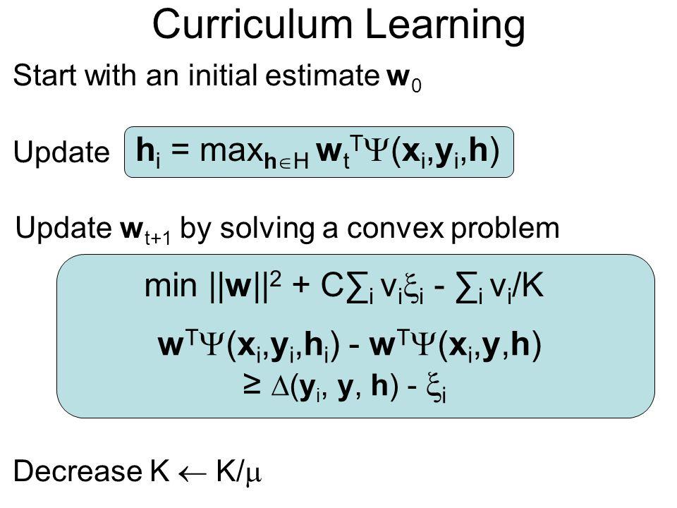 Curriculum Learning hi = maxhH wtT(xi,yi,h)