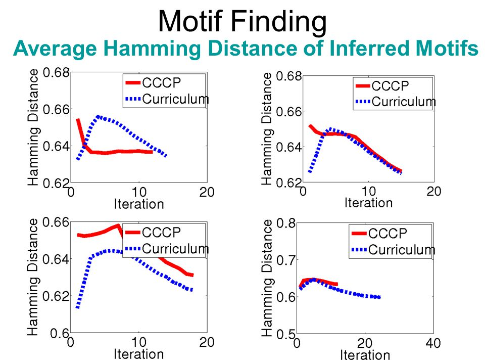 Motif Finding Average Hamming Distance of Inferred Motifs