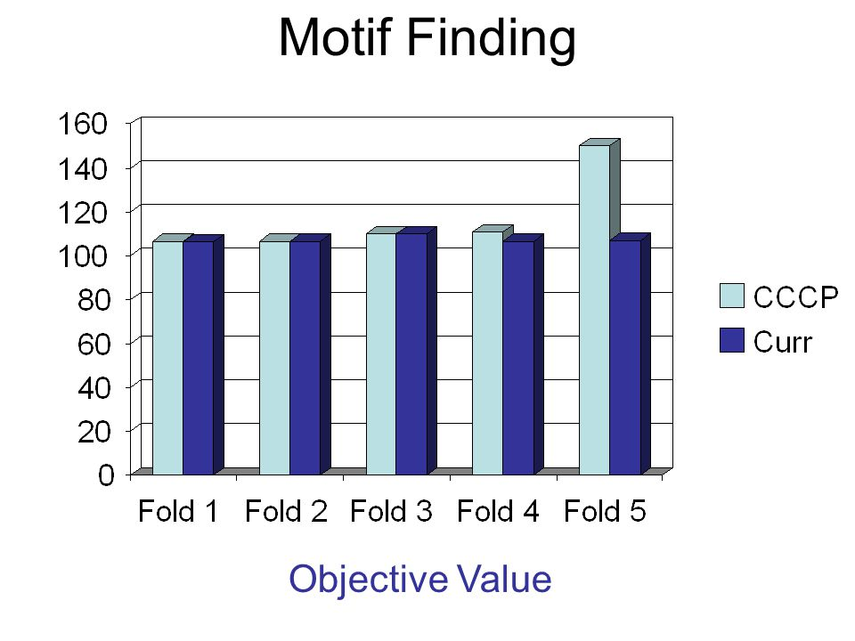 Motif Finding Objective Value
