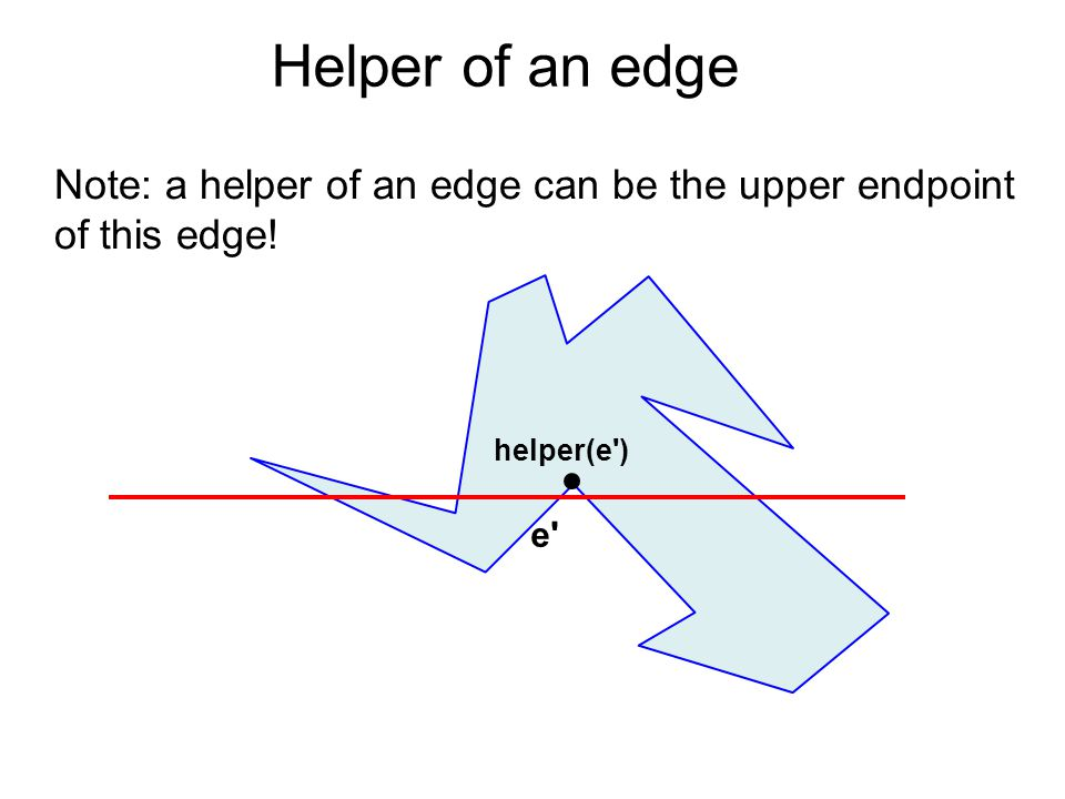Helper of an edge Note: a helper of an edge can be the upper endpoint of this edge! helper(e ) e