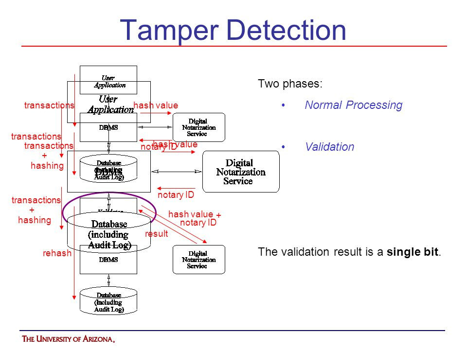 Tamper Detection Two phases: Normal Processing Validation