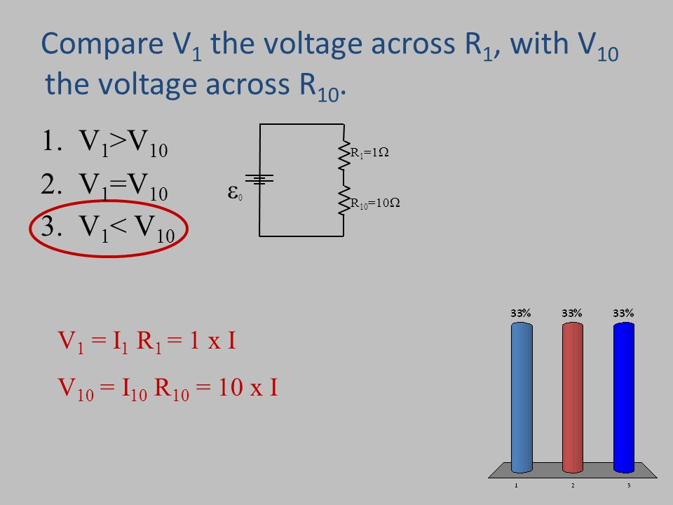 Compare V1 the voltage across R1, with V10 the voltage across R10.