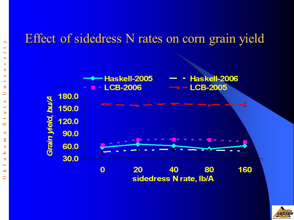 Effect of sidedress N rates on corn grain yield