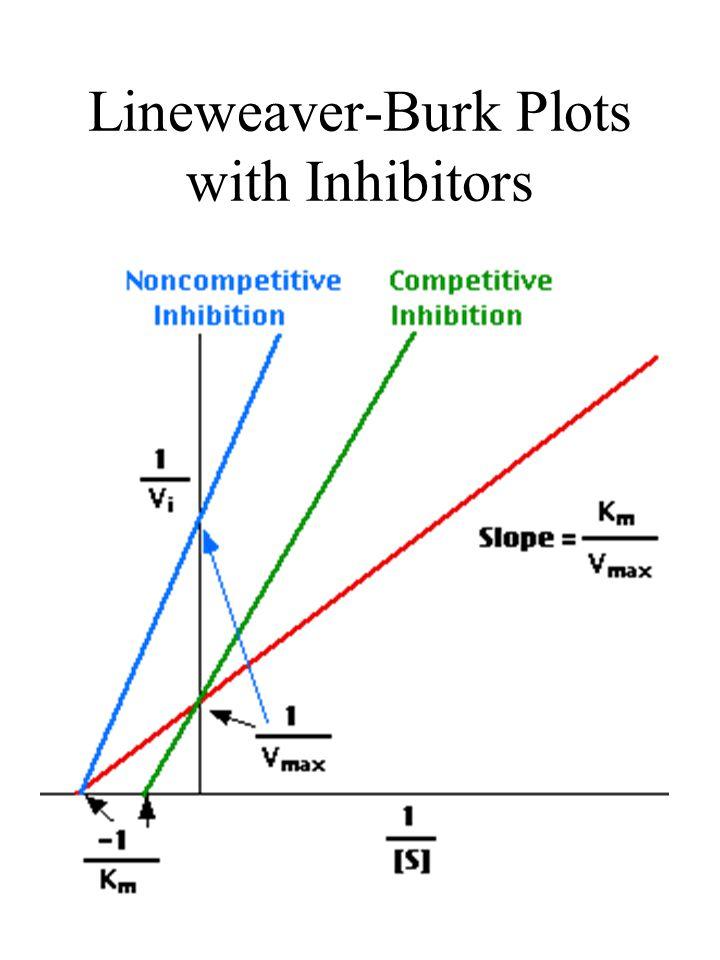 Lineweaver-Burk Plots with Inhibitors