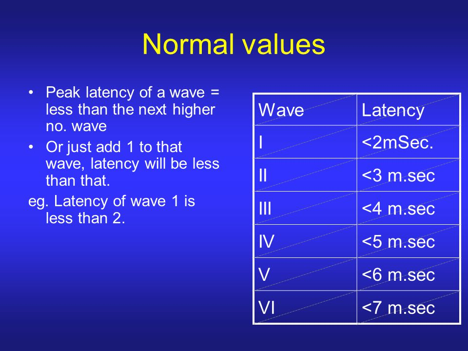 Normal values Wave Latency I <2mSec. II <3 m.sec III <4 m.sec
