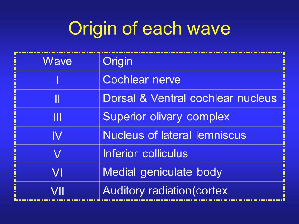 Origin of each wave Wave Origin I Cochlear nerve II