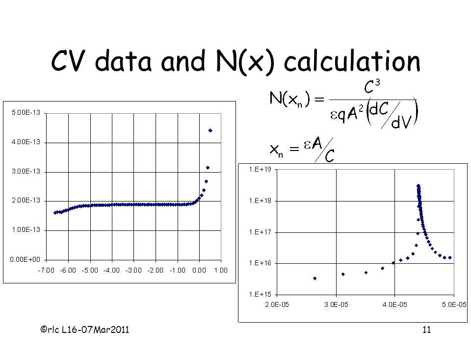 CV data and N(x) calculation