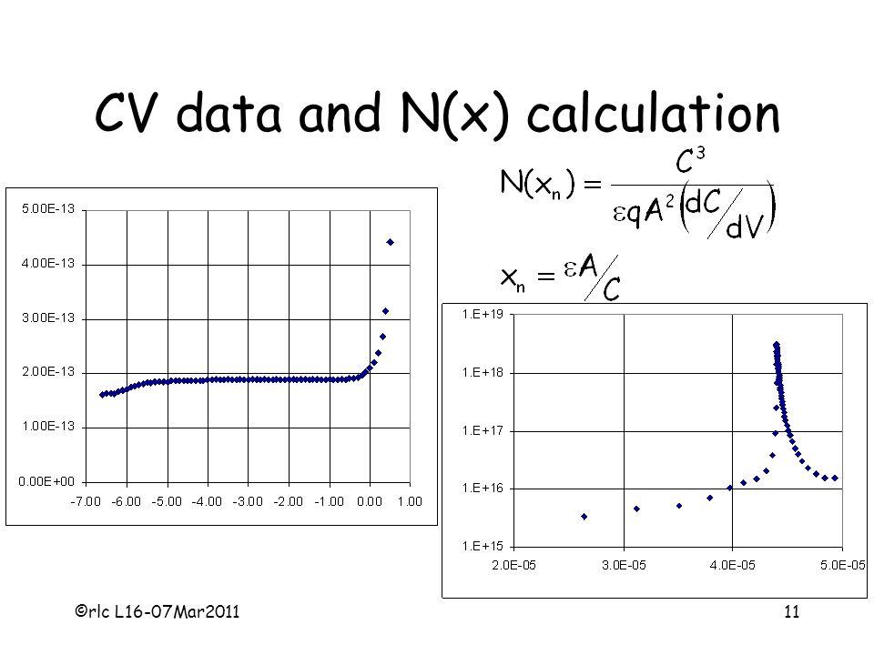 CV data and N(x) calculation