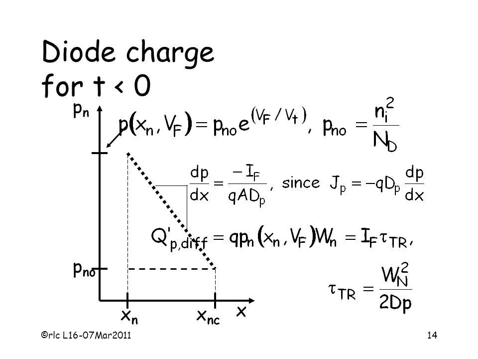 Diode charge for t < 0 pn pno x xn xnc ©rlc L16-07Mar2011