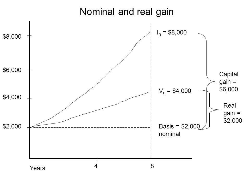 Nominal and real gain In = $8,000 $8,000 $6,000 Capital gain = $6,000