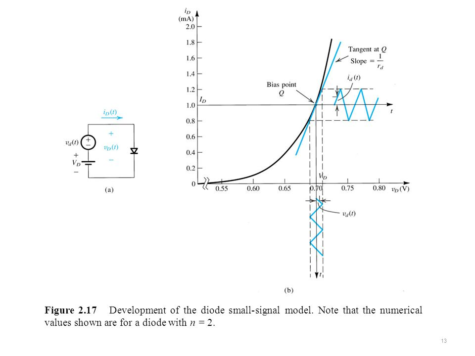 sedr42021_0317a.jpg Figure 2.17 Development of the diode small-signal model.
