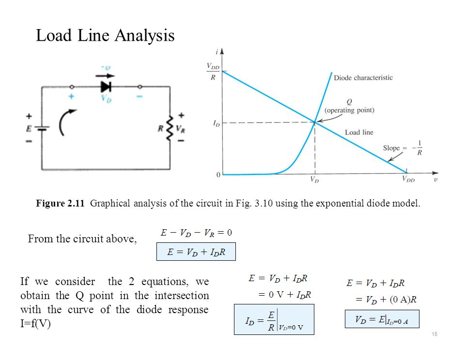 Load Line Analysis From the circuit above,