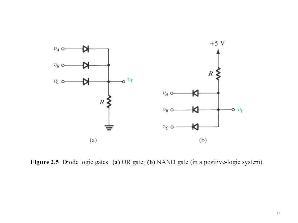 sedr42021_0305a.jpg Figure 2.5 Diode logic gates: (a) OR gate; (b) NAND gate (in a positive-logic system).