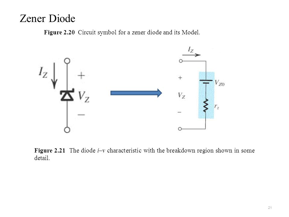 Zener Diode Figure 2.20 Circuit symbol for a zener diode and its Model. sedr42021_0320.jpg.
