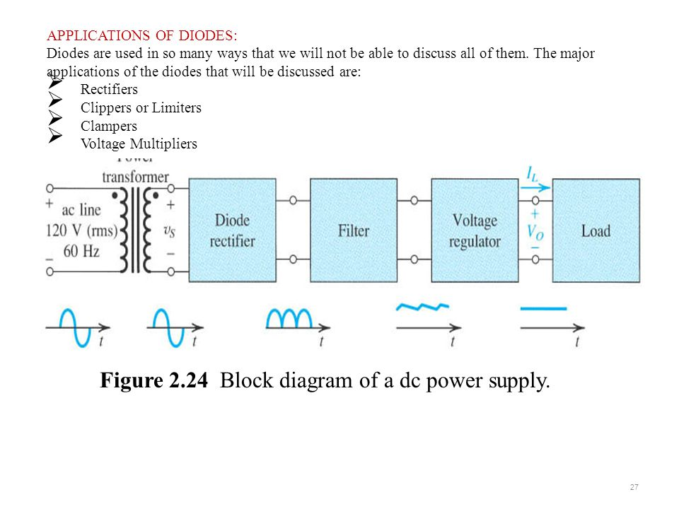 Figure 2.24 Block diagram of a dc power supply.