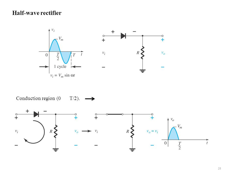 Half-wave rectifier Conduction region (0 T/2).