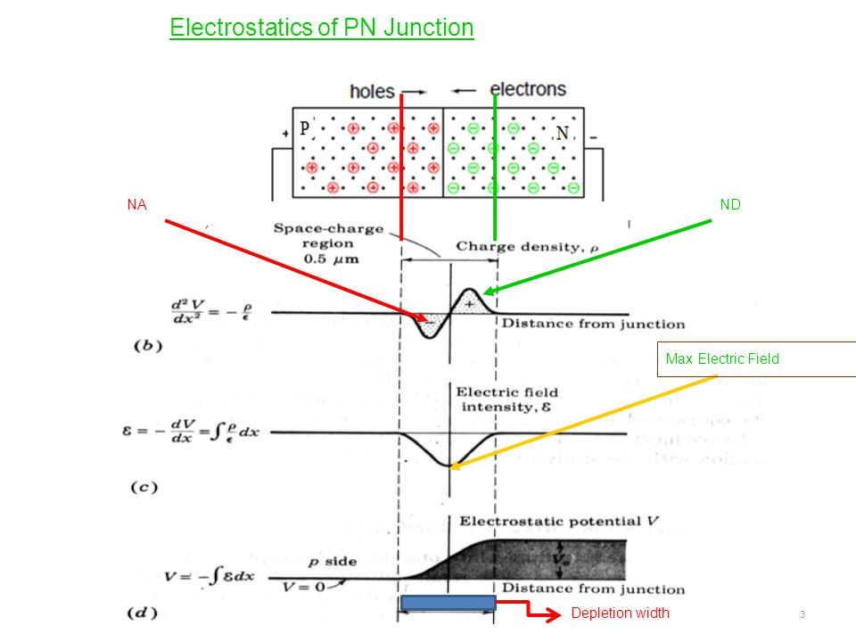 Electrostatics of PN Junction