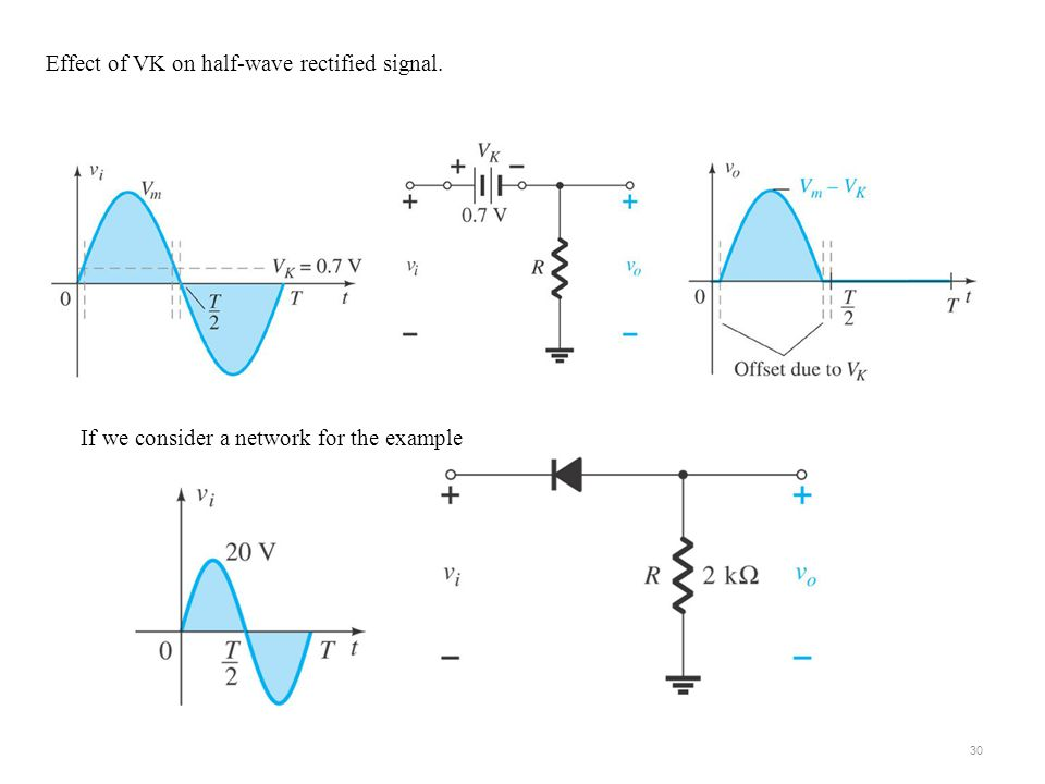 Effect of VK on half-wave rectified signal.