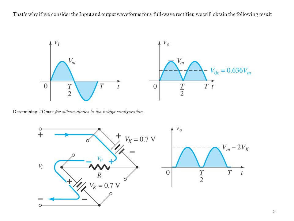 That's why if we consider the Input and output waveforms for a full-wave rectifier, we will obtain the following result