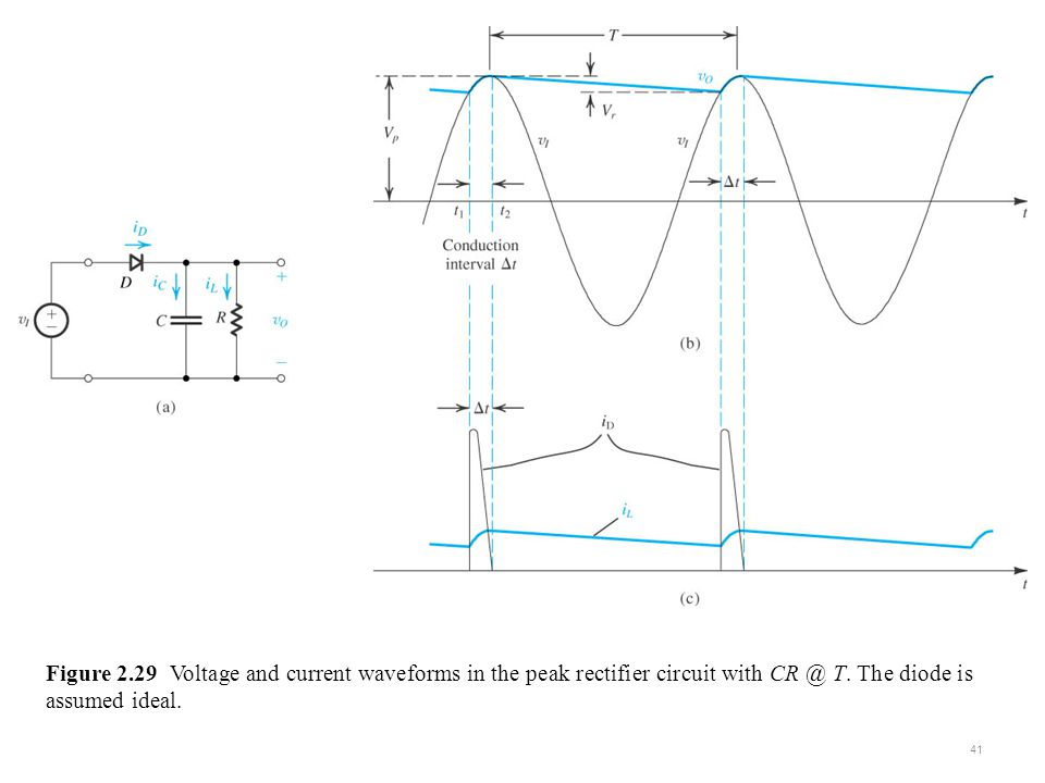 sedr42021_0329a.jpg Figure 2.29 Voltage and current waveforms in the peak rectifier circuit with CR @ T.