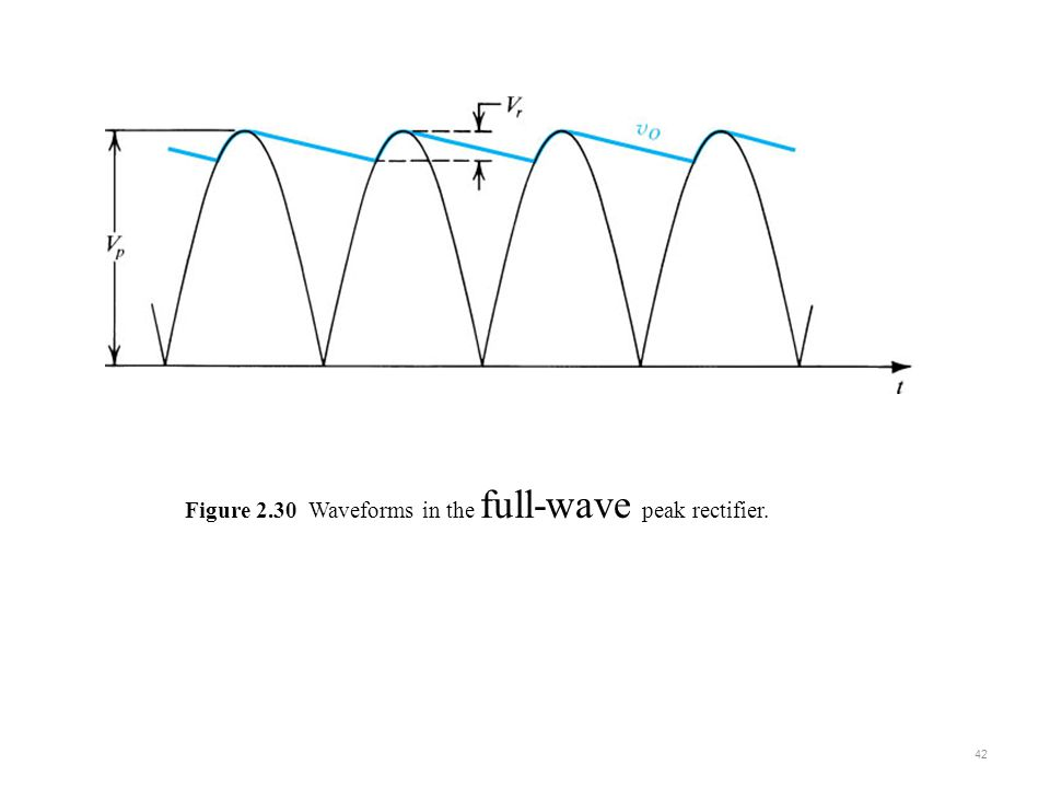 Figure 2.30 Waveforms in the full-wave peak rectifier.