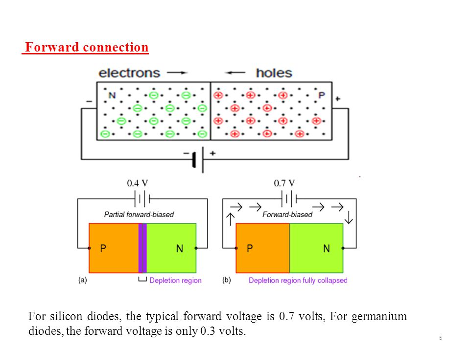 Forward connection For silicon diodes, the typical forward voltage is 0.7 volts, For germanium diodes, the forward voltage is only 0.3 volts.