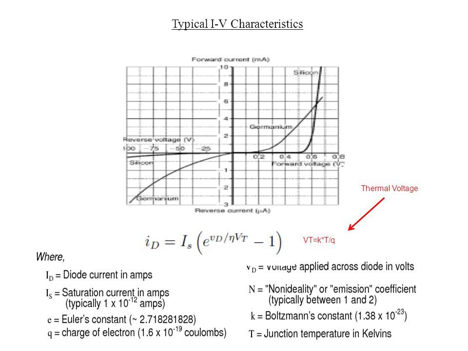 Typical I-V Characteristics