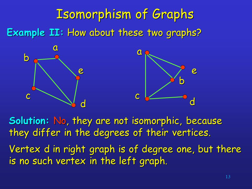 Isomorphism of Graphs Example II: How about these two graphs d a b c