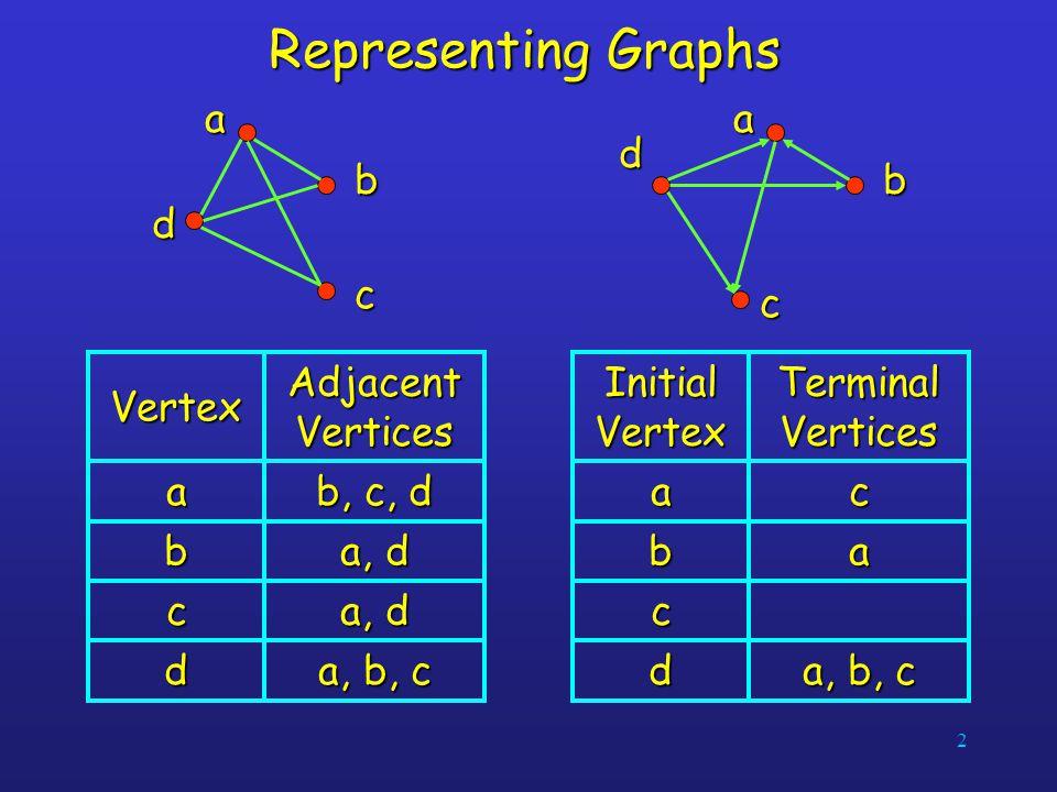Representing Graphs a b c d a b c d a, d b c a, b, c d b, c, d a