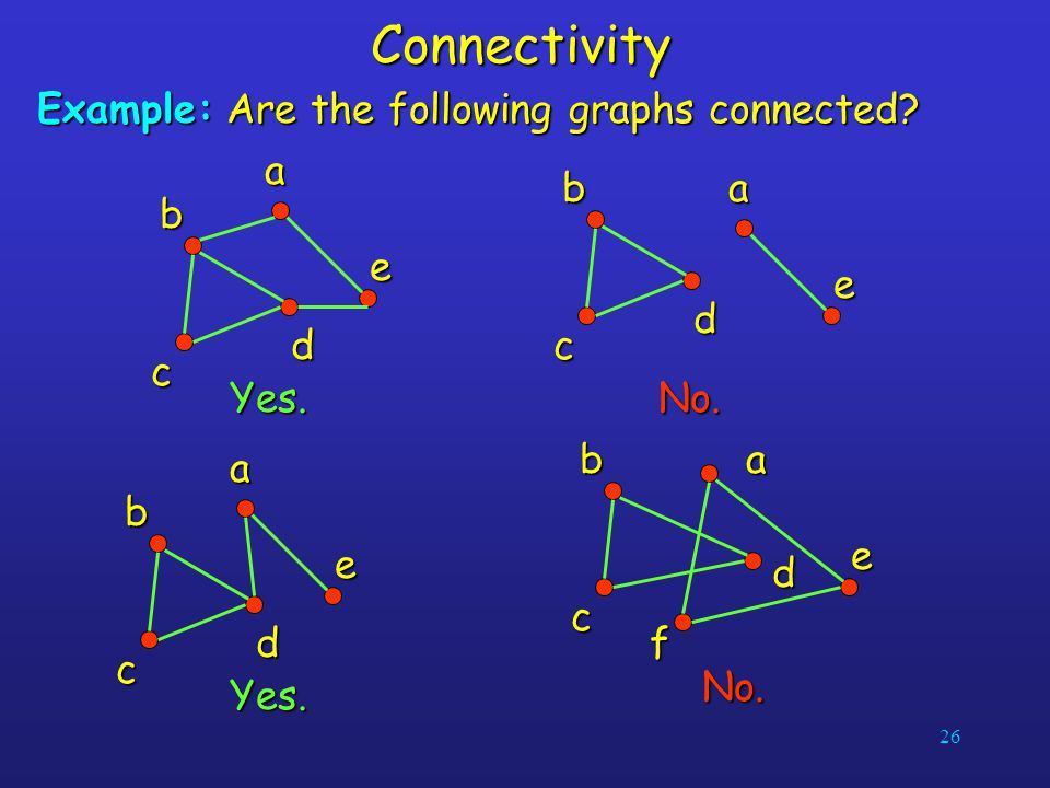 Connectivity Example: Are the following graphs connected d a b c e d