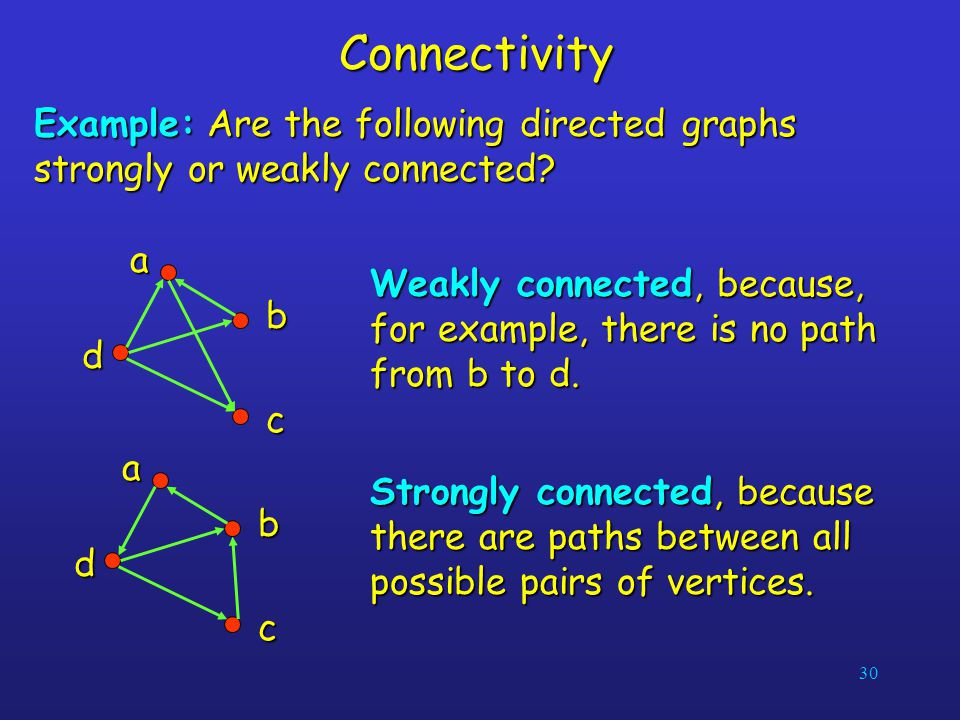 Connectivity Example: Are the following directed graphs strongly or weakly connected a. b. c. d.