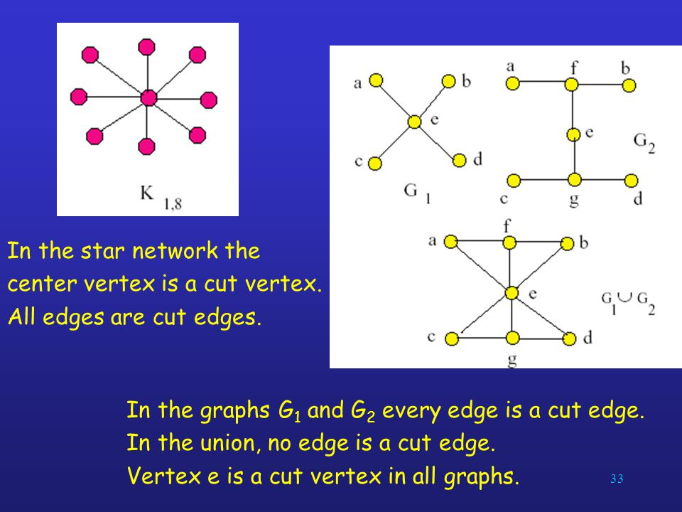 In the star network the center vertex is a cut vertex. All edges are cut edges. In the graphs G1 and G2 every edge is a cut edge.