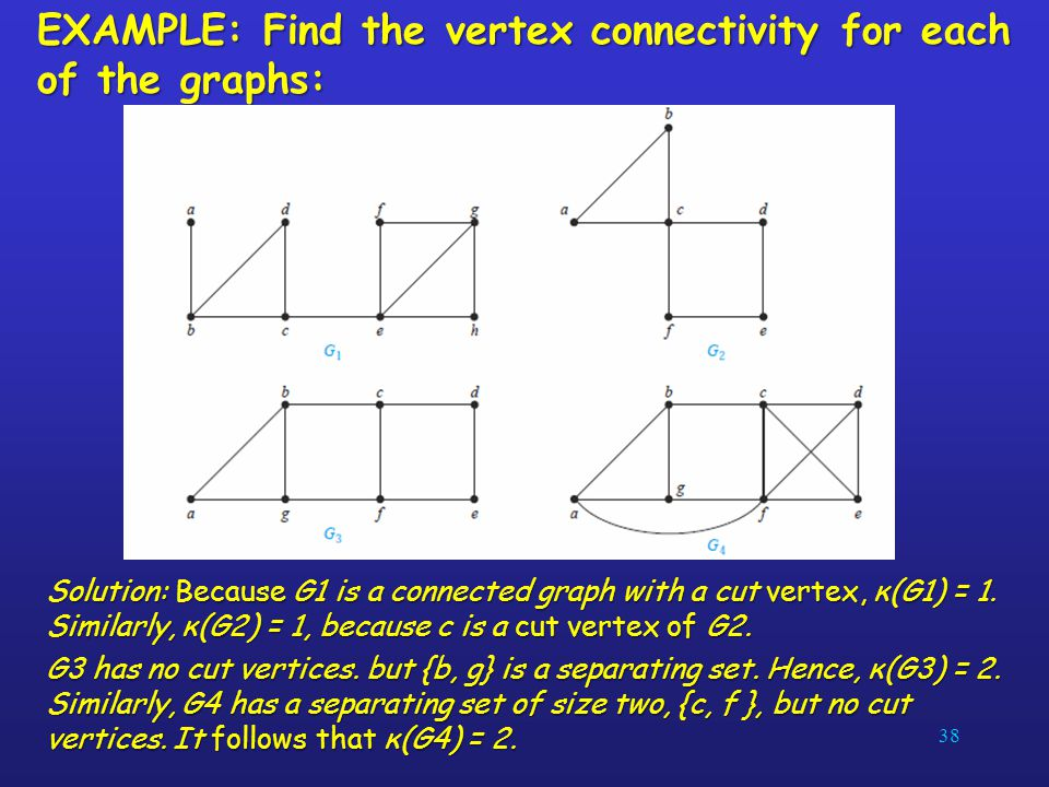 EXAMPLE: Find the vertex connectivity for each of the graphs: