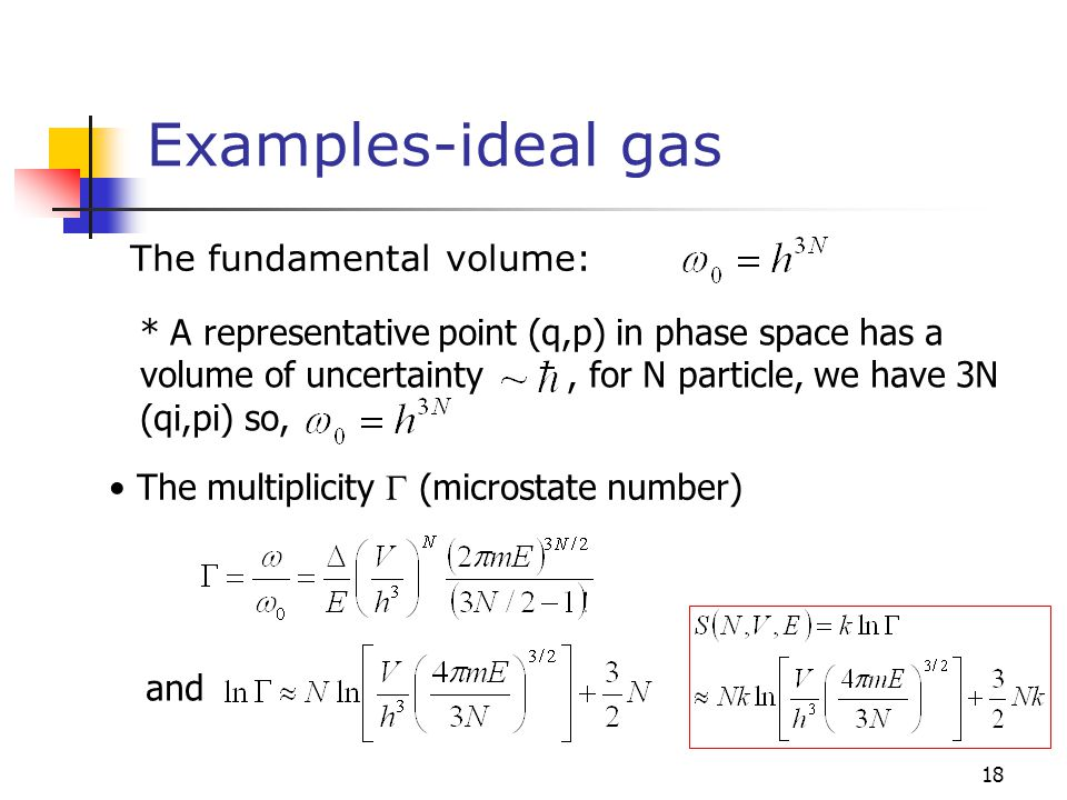 Examples-ideal gas The fundamental volume: